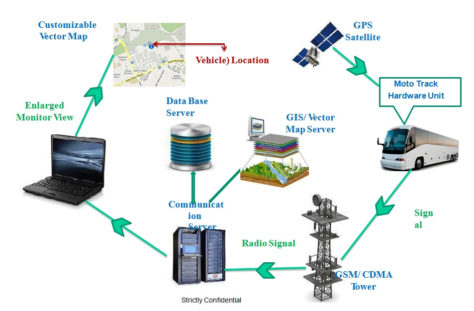 Vehicle Management Systems : Bharatiya global infomedia ltd it base product